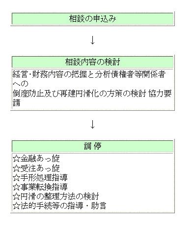 経営安定のための自己チェックリスト(PDF)